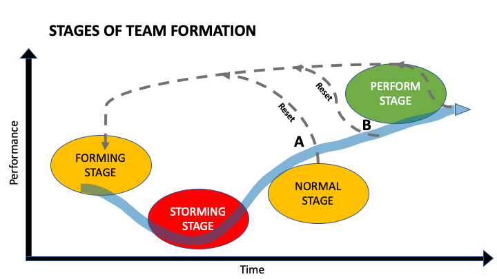 Four stages of team building