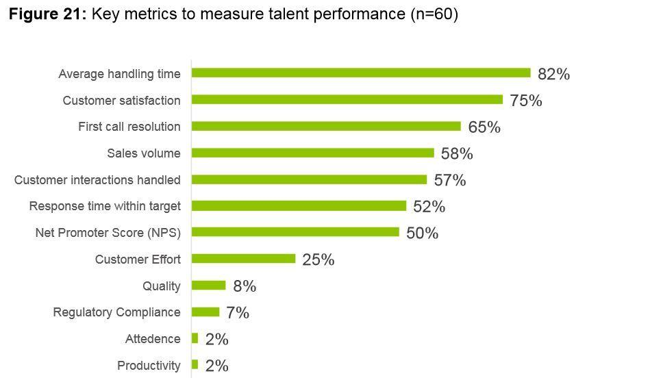 The top 12 call centre agent metrics