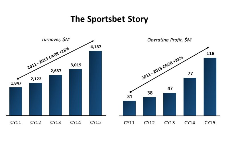 The Sportsbet story