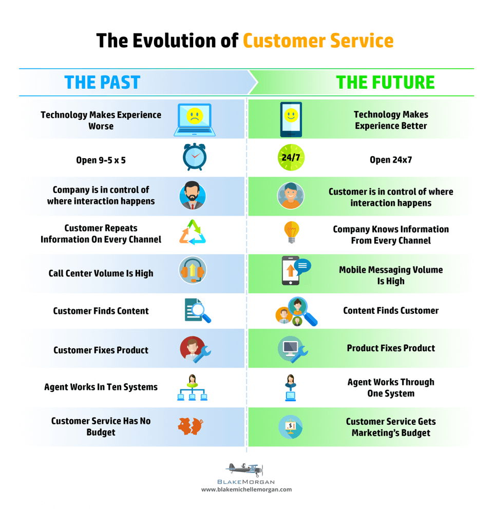 Evolution of Customer Service by Blake Morgan