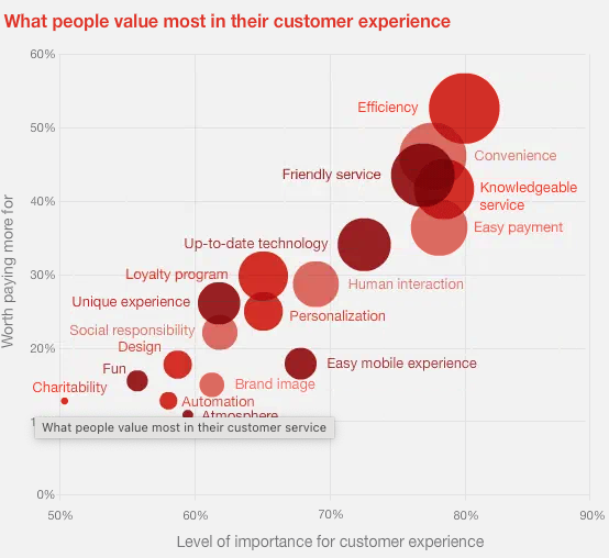 What people value most about customer experience