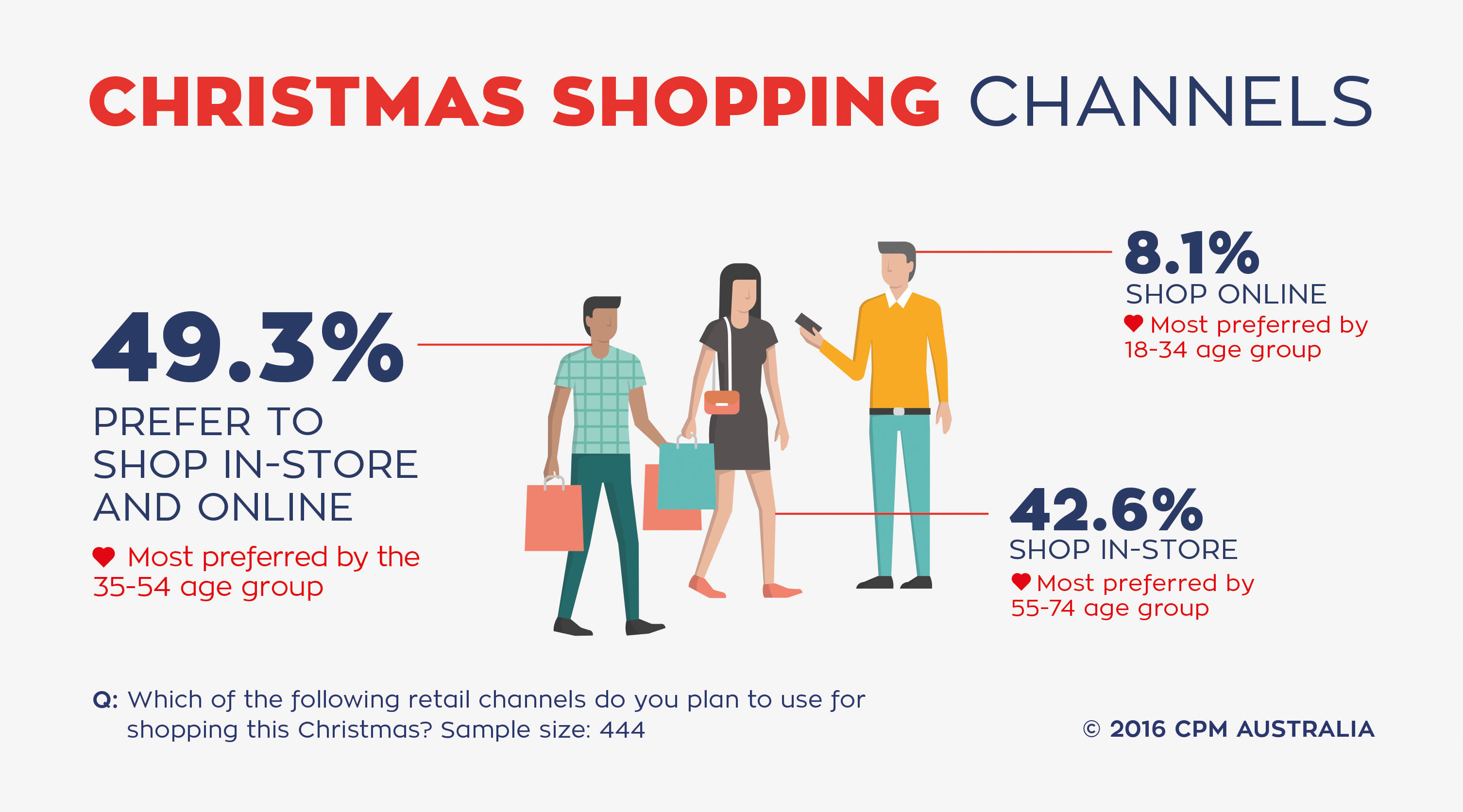 Christmas Shopping Channels_Infographic 2016