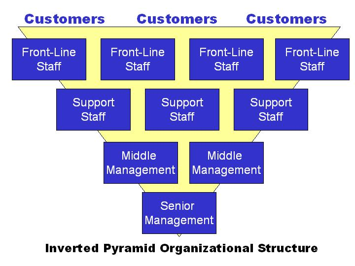 Inverted pyramid org chart shows the importance of frontline managers
