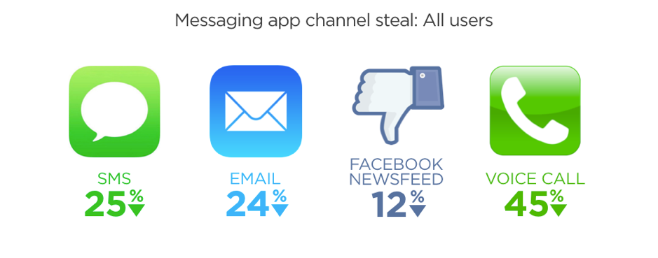 Messaging app channel steal