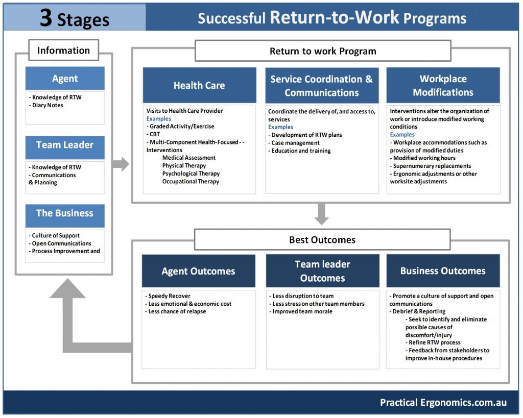 Return to work model