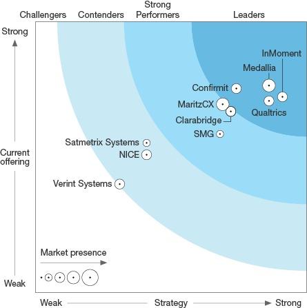 call centre technology quadrant