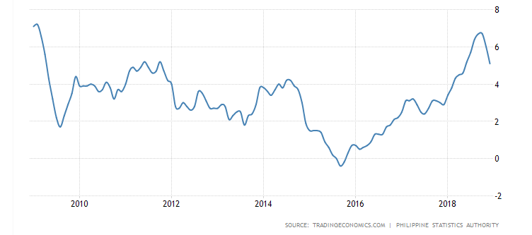 Philippines Inflation Rate trend