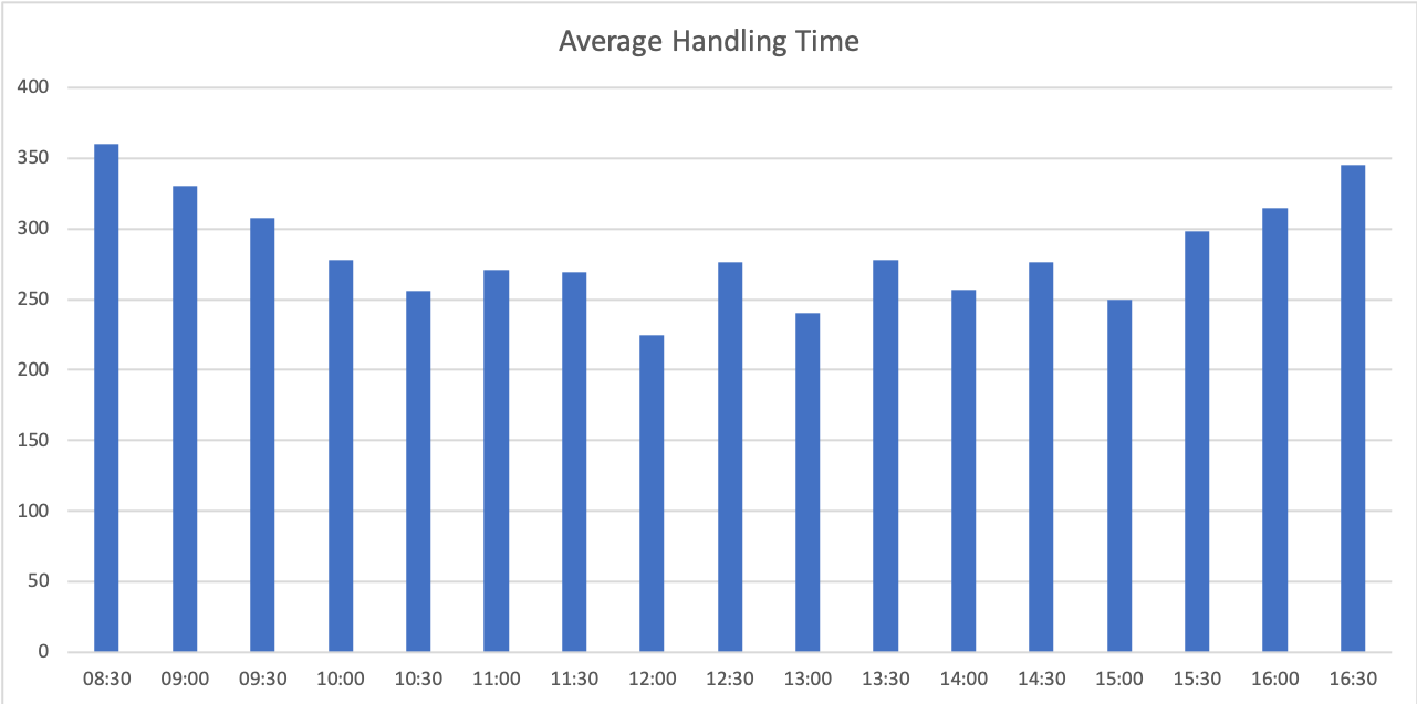 Average Handling Time Interval Report