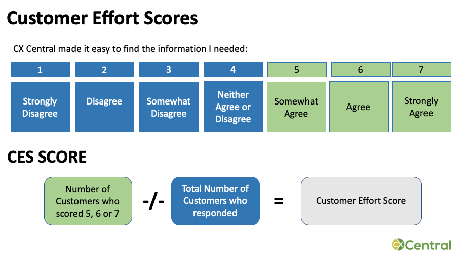 How to ask and calculate a Customer Effort Score