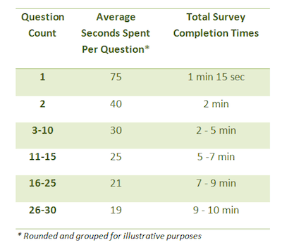 SurveyMonkey response-time-table
