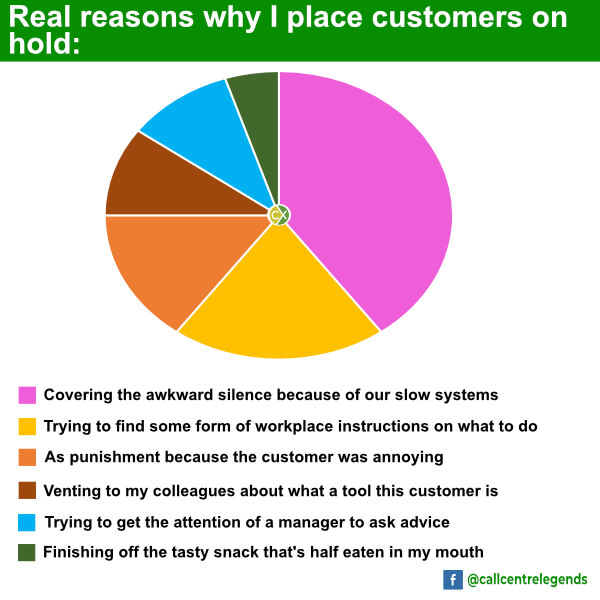 Why I place customers on hold