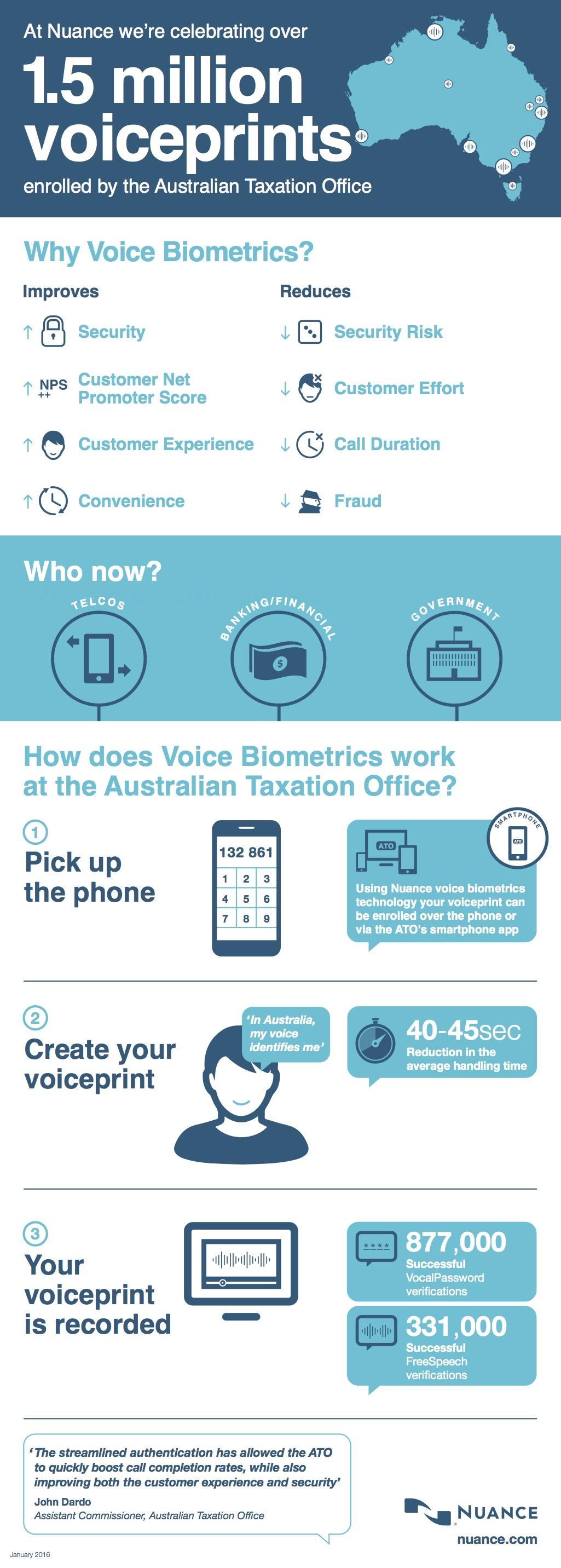 ato voice biometrics