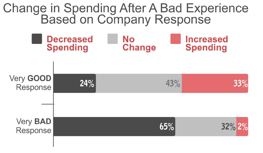 Customers spend considerable less with a company after a bad experience