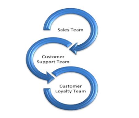 Customer loyalty team