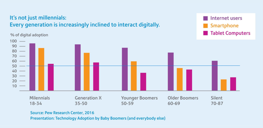Technology adoption by Baby Boomers and everyone else