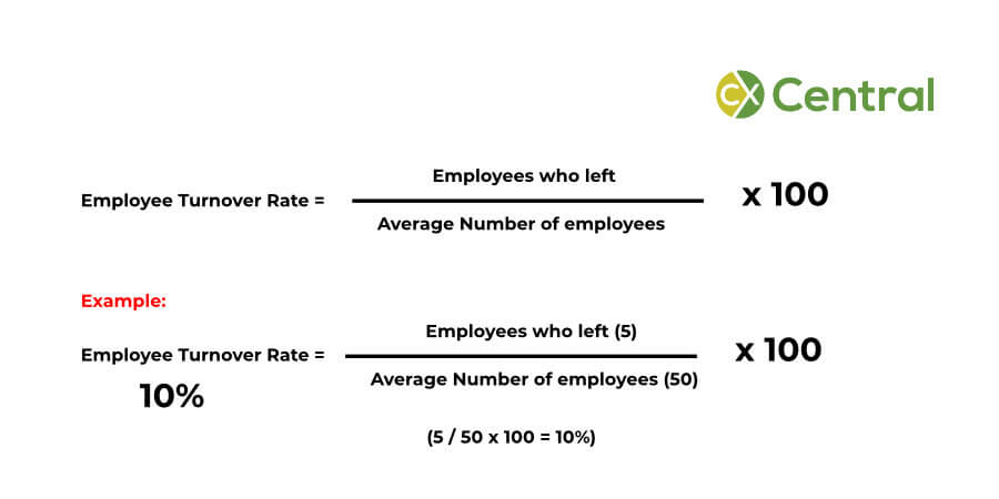 How to calculate employee turnover in a contact centre