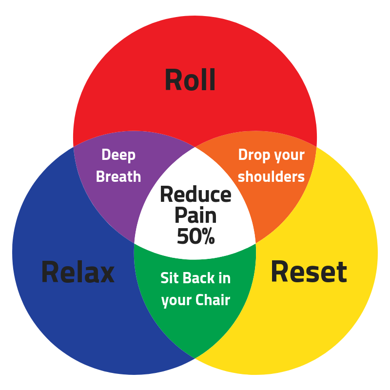 Roll-Reset-Relax ergonomics training tips for your call centre
