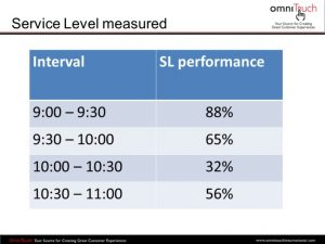 Service Levels in a call centre