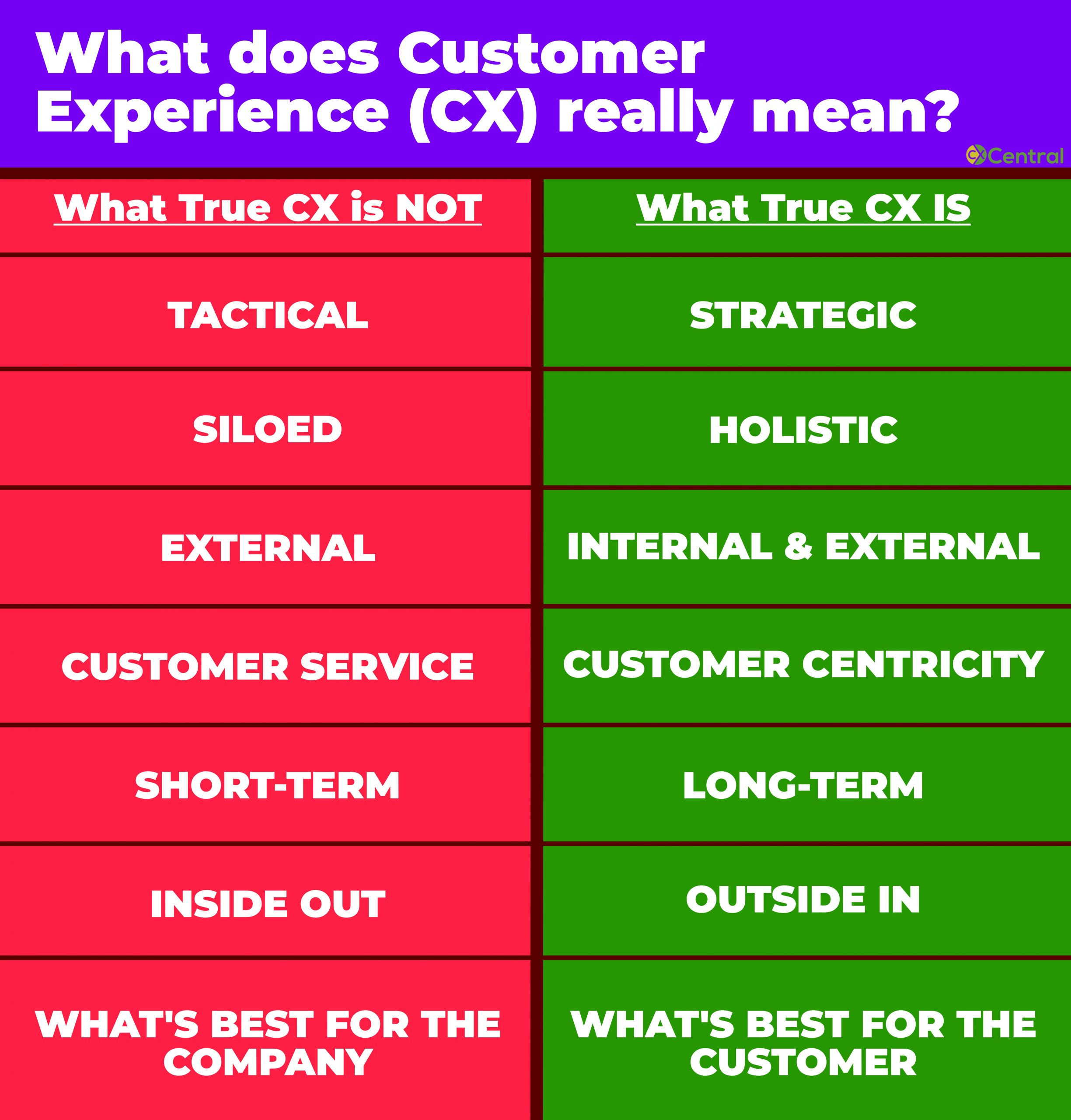 What does Customer Experience mean chart