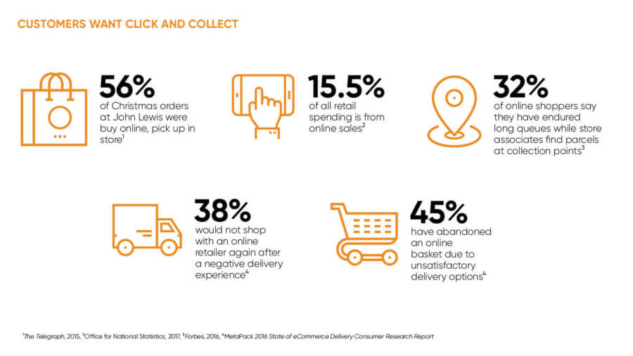 Click and Collect Survey Results