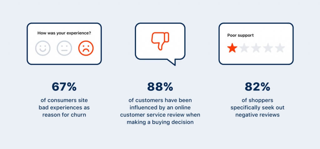 One of the critical Customer Experience Stages is reducing the impact of bad feedback