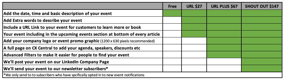 contact centre events promotion options