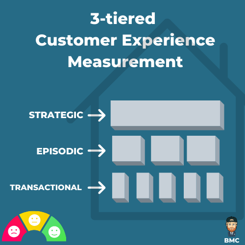 An example of a Customer Experience Measurement Framework (CXM)