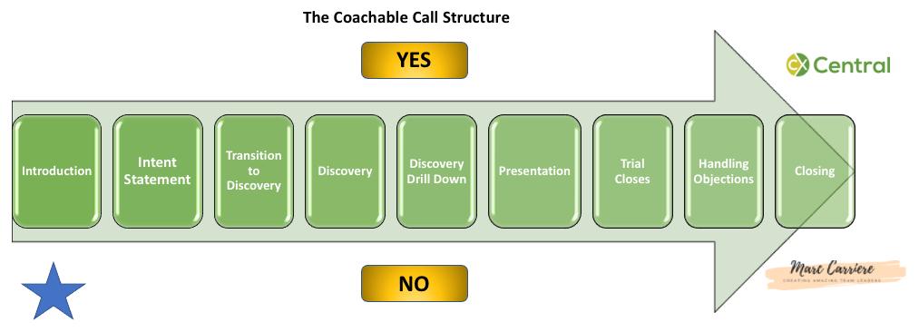 Coachable Calling Structure Part 1