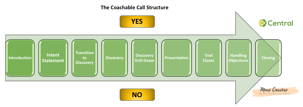 An Overview of the Coachable Calling Structure