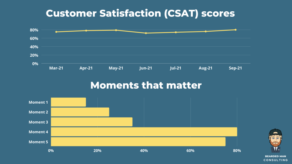 an example of a CX Dashboard example