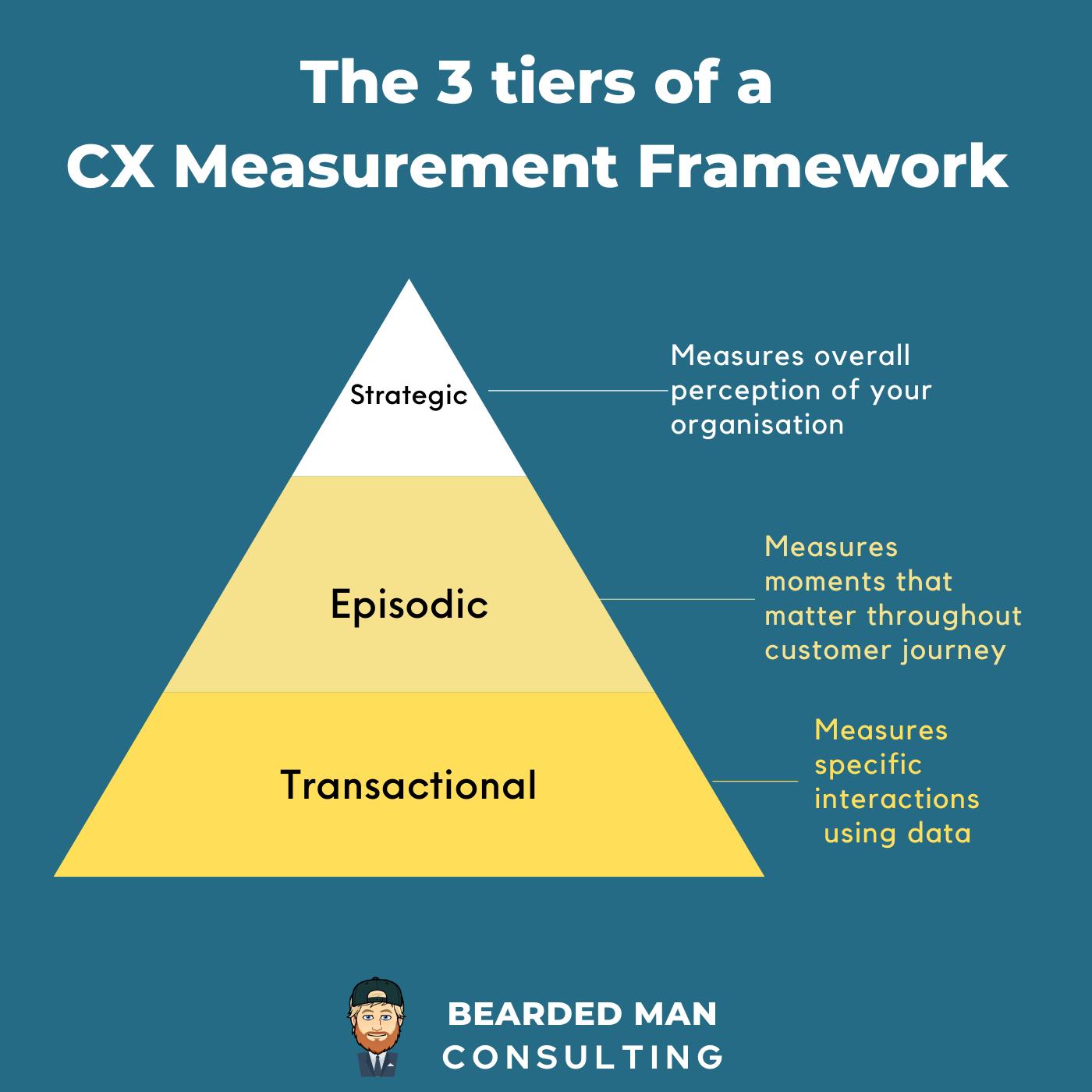 3 Tiers of a CXM Measurement Framework