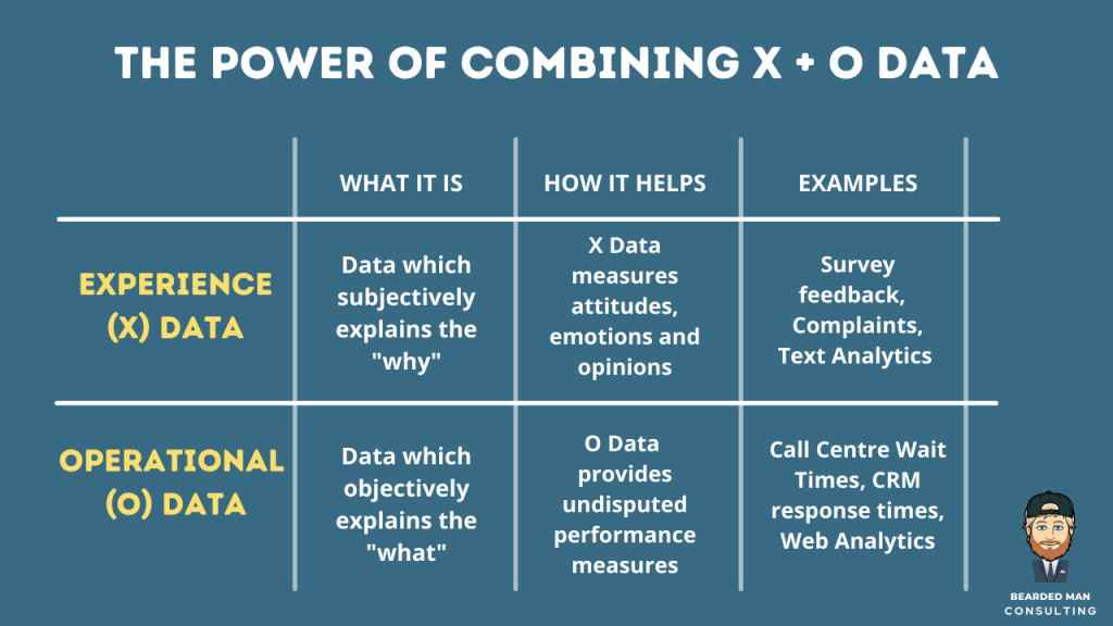 Matrix of combining operational and experience data