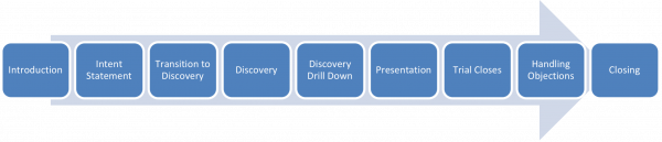 An example of a coachable calling structure